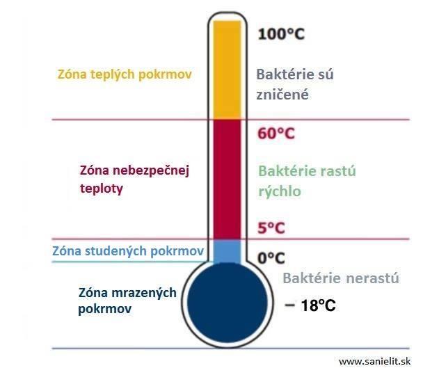 bezpečné teploty