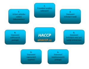 7 principu HACCP